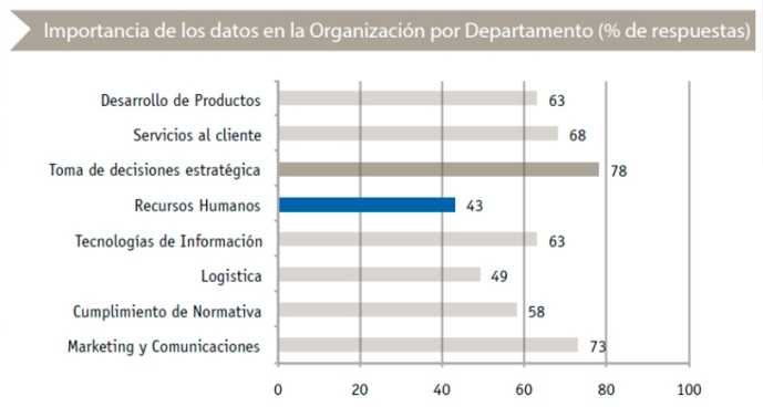 Tabla estudio Big Data en números 2014