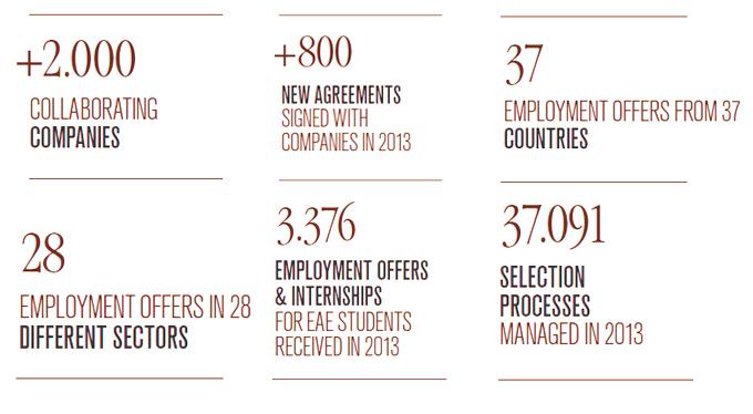 A few statistics Professional Careers EAE