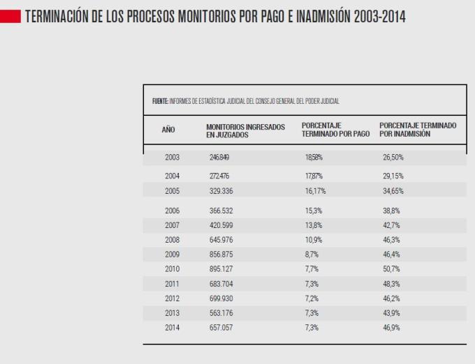 Terminación de los procesos monitorios por pago e inadmisión 2003-2014, del Análisis del Proceso Monitorio 2015