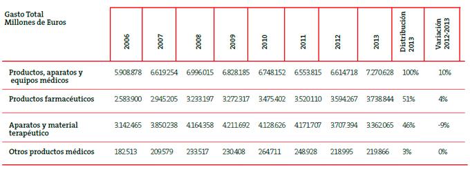 Estudio SRC de EAE El gasto farmacéutico 2014 cuadro