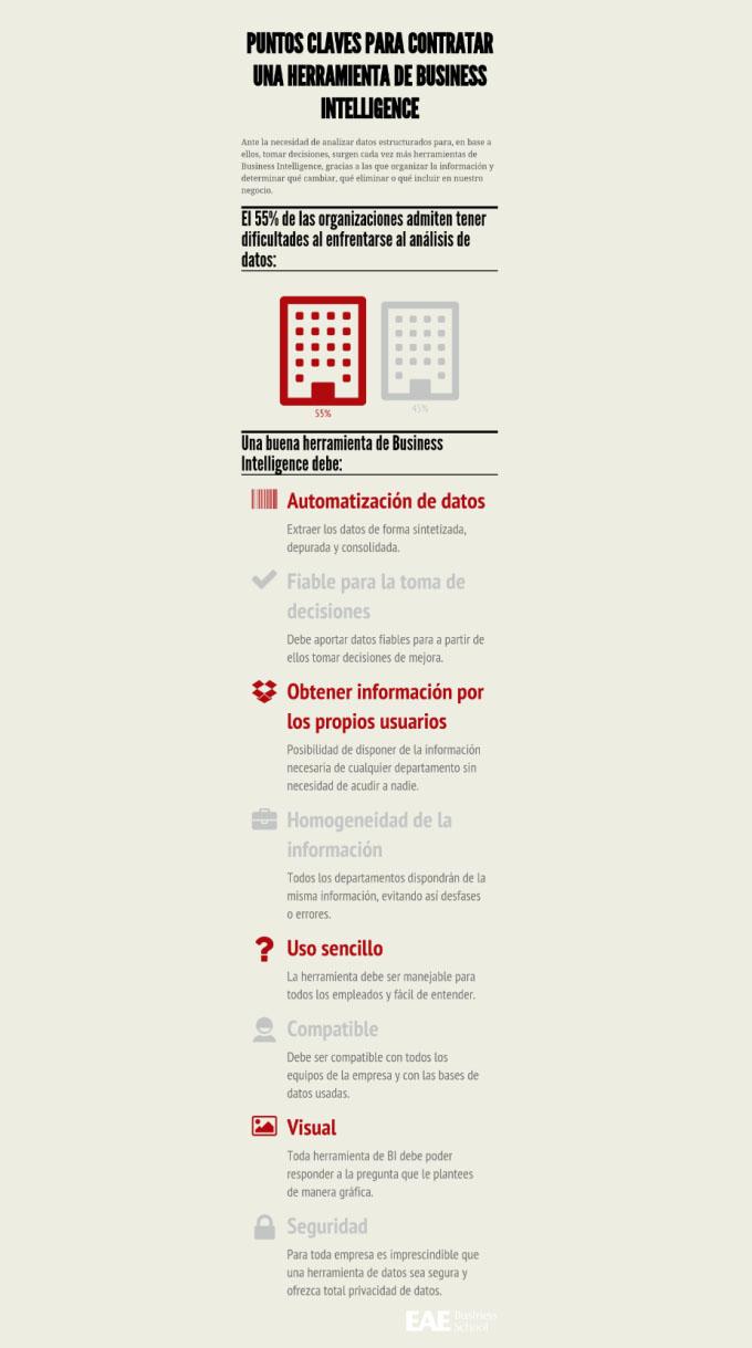 Infografía Herramienta de Business Intelligence