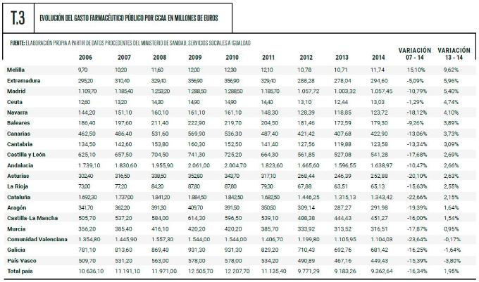 Evolución del gasto farmacúetico público por CCAA en millones de euros