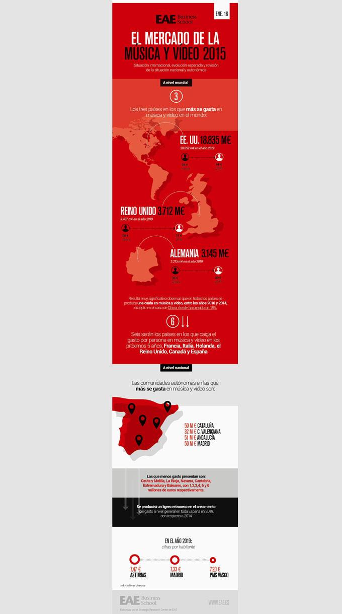 Infografía el mercado de la música y el vídeo 2015