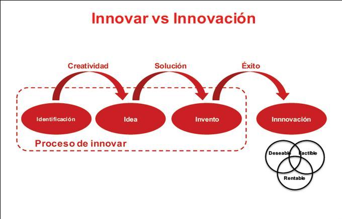 Innovar vs innovación