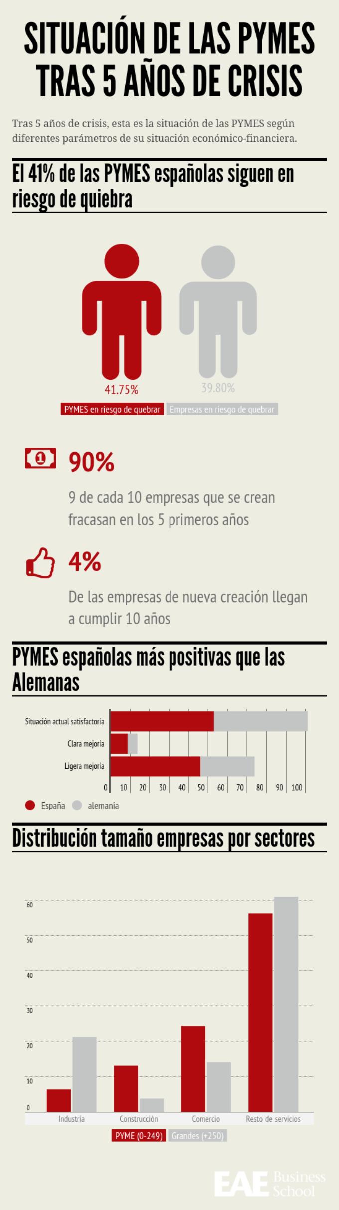 Infografía situación de las PYMES