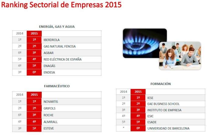 Ranking sectorial de empresas. Merco 2015